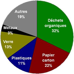 part-dechets-menagers_2007