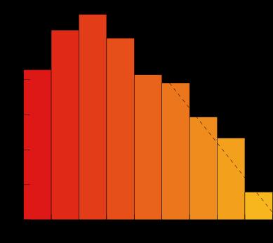 Relation entre le nombre d'espèces et la taille des organismes - Source Wikipedia
